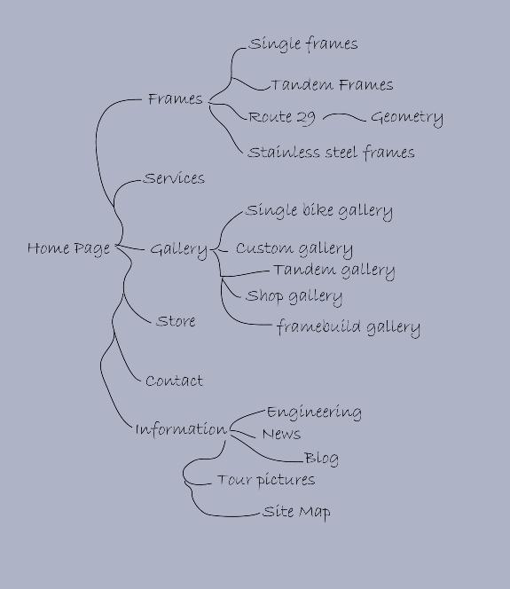 Web Site Map: Bob Brown Cycles: Discs